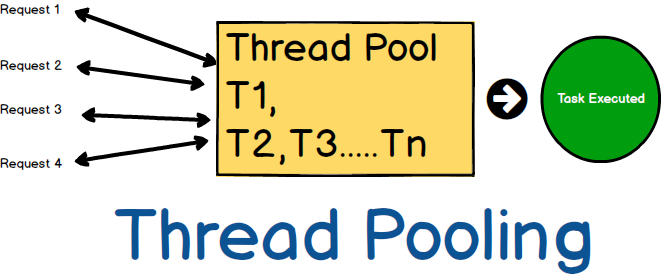 C# Thread Pooling using example step by step : Learn CSharp Tutorials